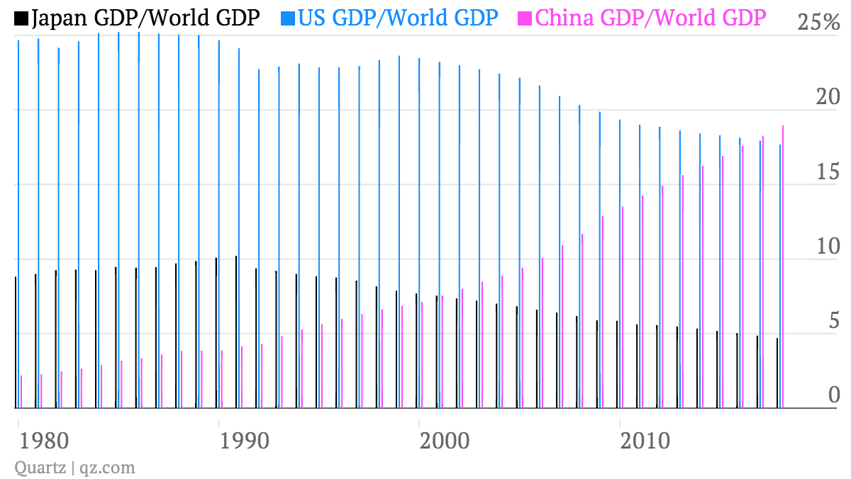Japan-GDP-World-GDP-US-GDP-World-GDP-China-GDP-World-GDP_chart (1)