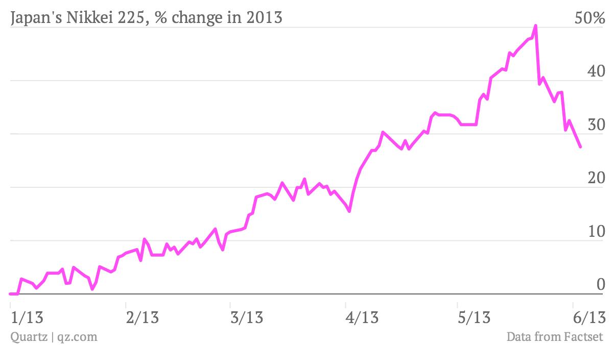 Japan Nikkei 225 percent change year to date ytd