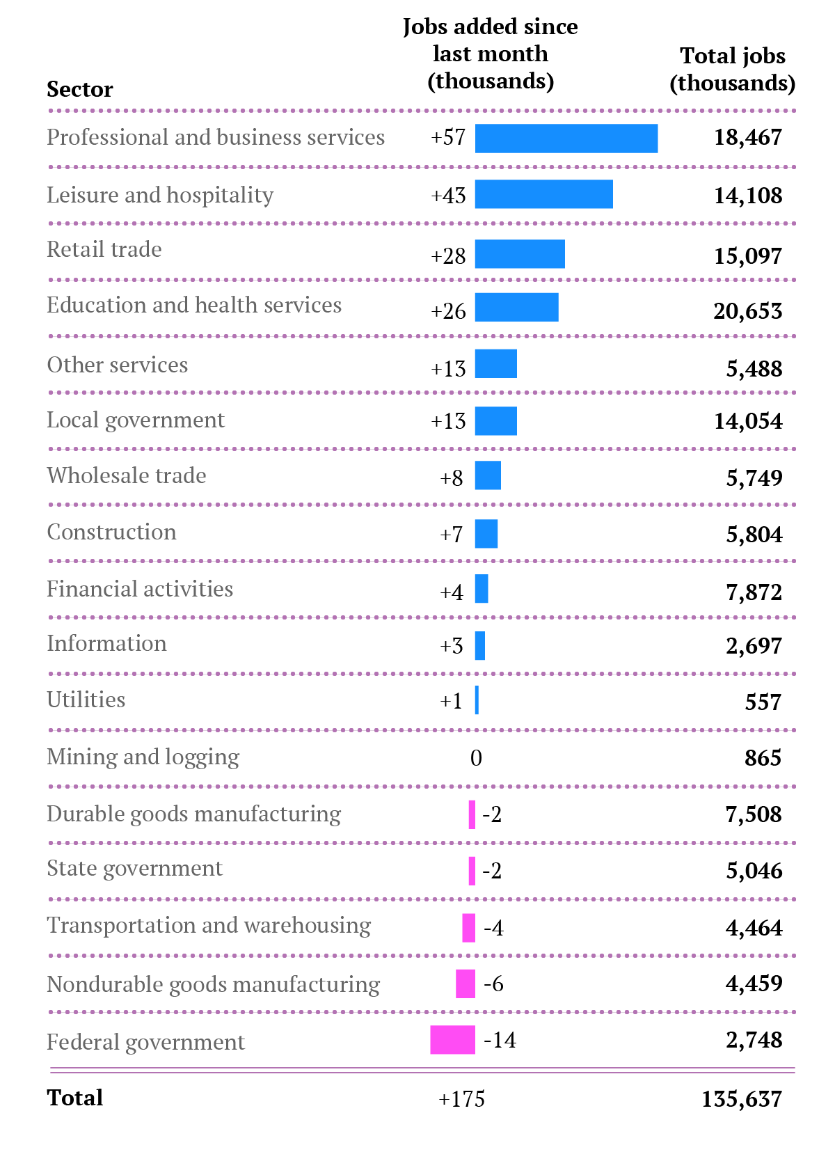 Jobs-by-sector-May13-2