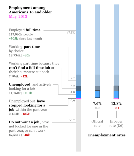 Employment breakdown