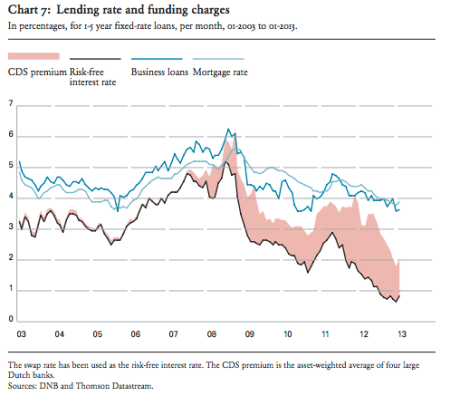 ecb netherlands lending and funding rate changes