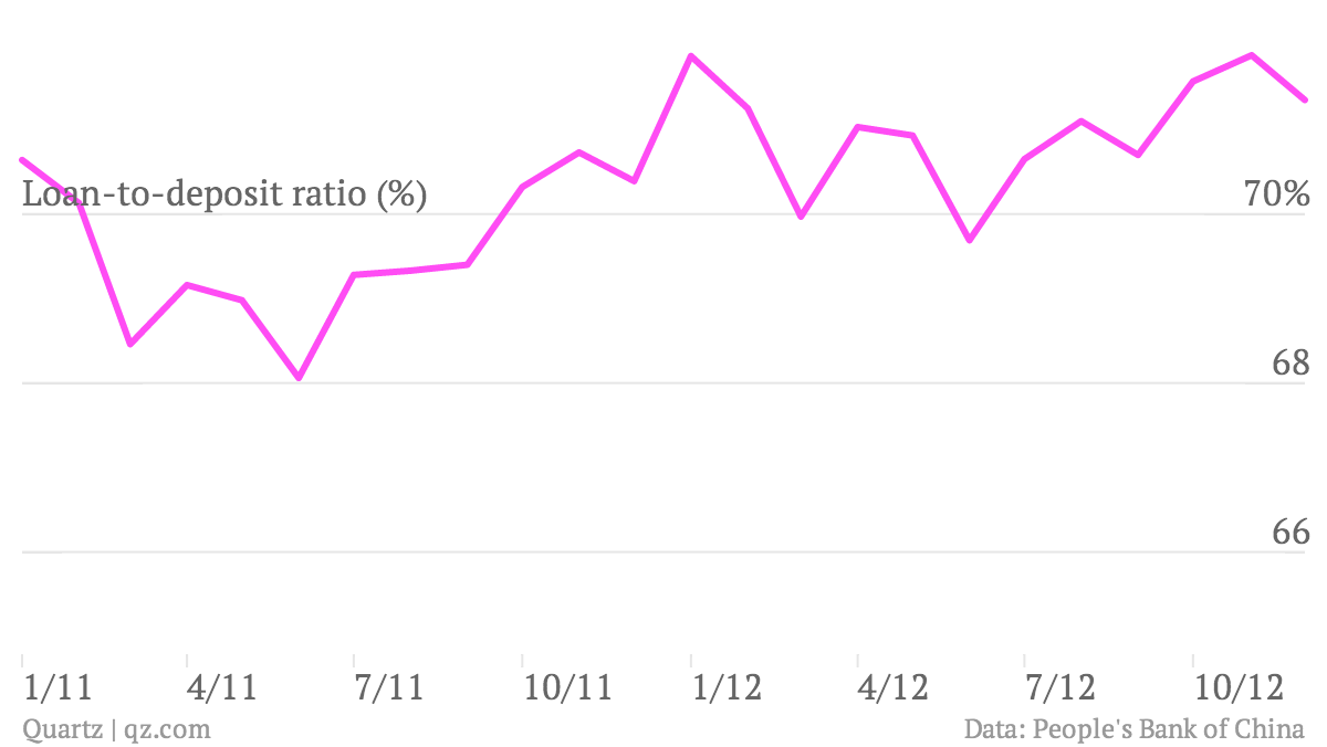 Loan-to-deposit-ratio-_chart