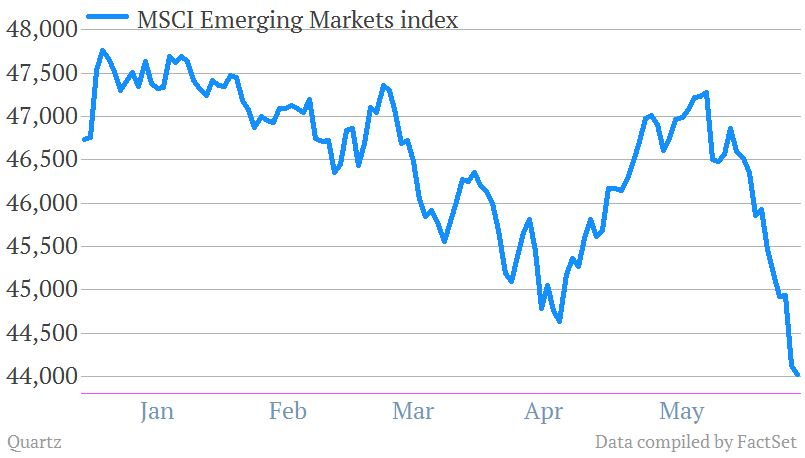 MSCI emerging markets index 6-13-13