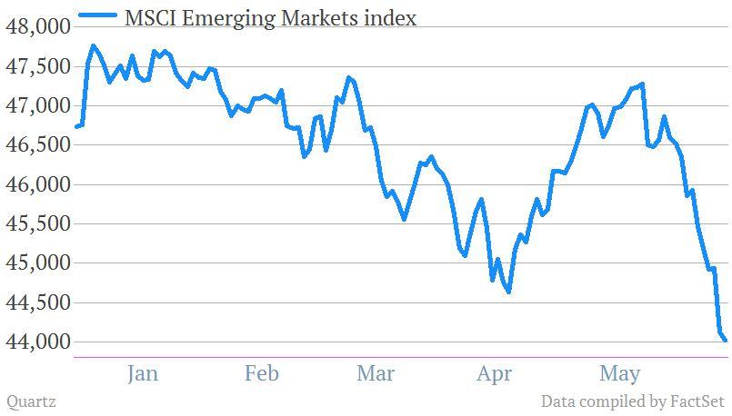 MSCI emerging markets index 6-13-13