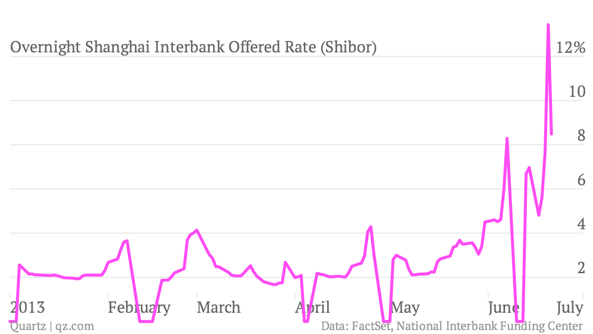 Overnight-Shanghai-Interbank-Offered-Rate-Shibor-_chart (2)