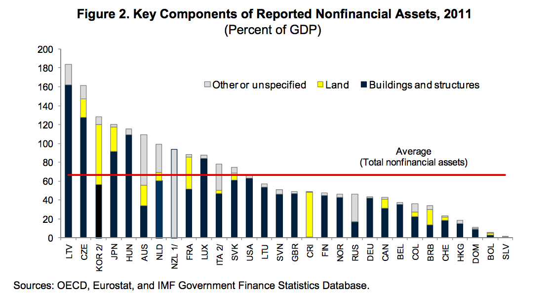 reported nonfin assets percentage gdp-japan