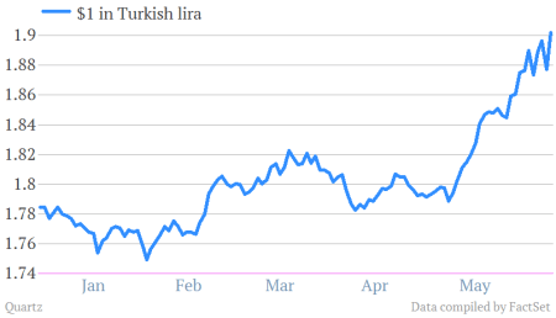 turkish lira to US dollar
