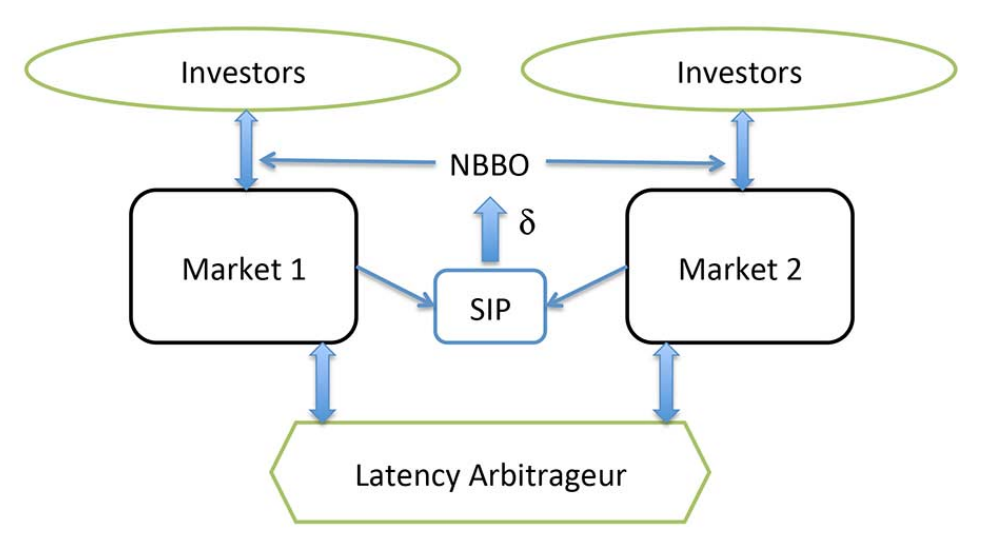 arbitrage two markets high frequency trading hft