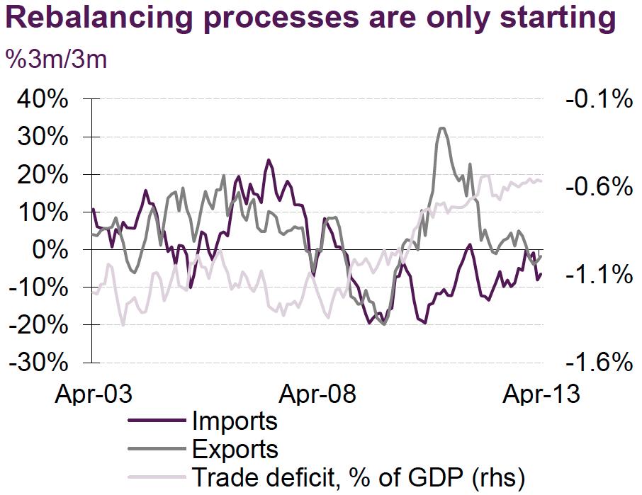 rebalancing greece imports exports trade deficit