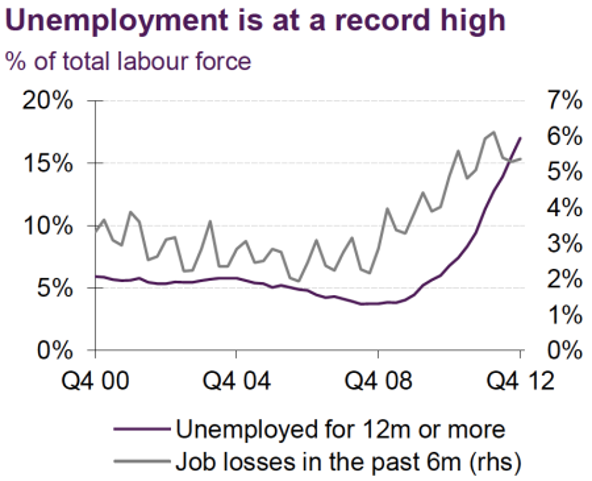 greece job losses unemployment