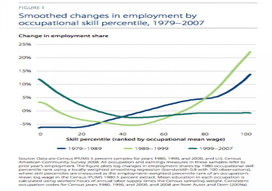 Smoothed Changes in Employment