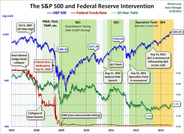 S&p 500 and quantitative easing qe