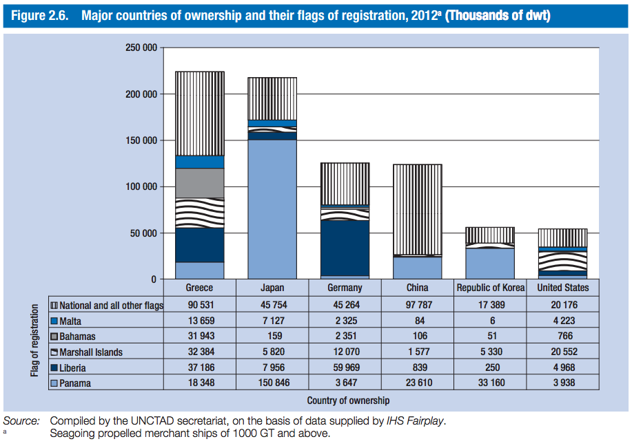 UNCTAD countries based on owndership and flag registration