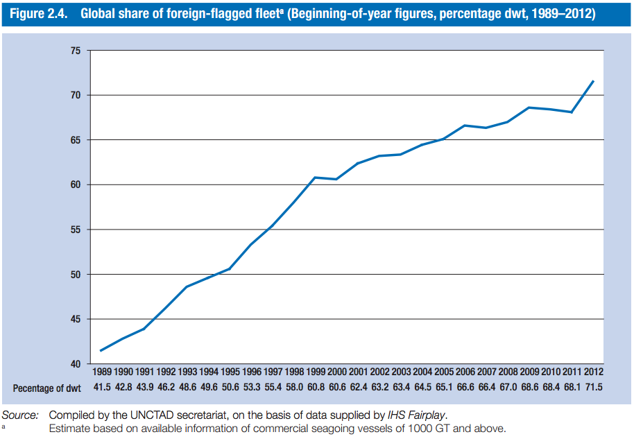 UNCTAD share for foreign flagged fleet