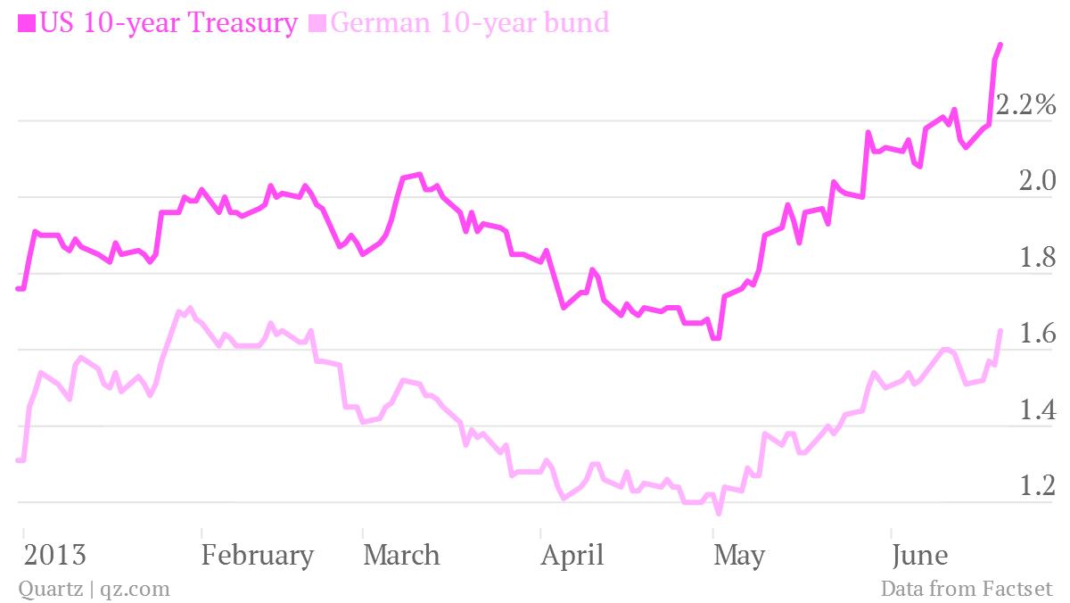 us treasurys 10-year german bunds no safe havens