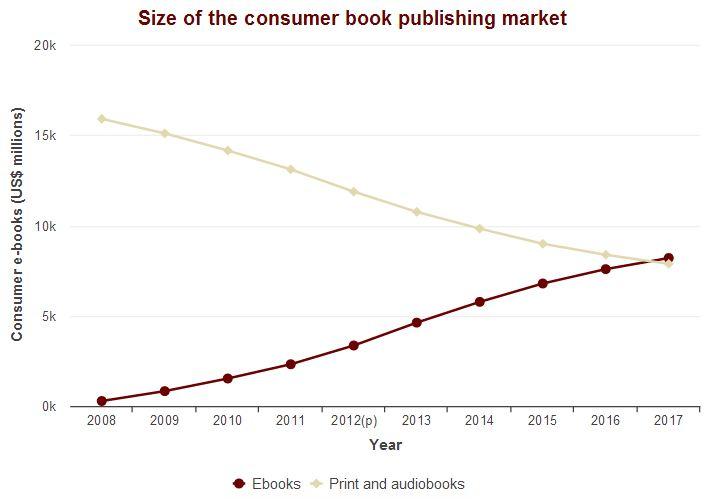 us consumer book publishing market