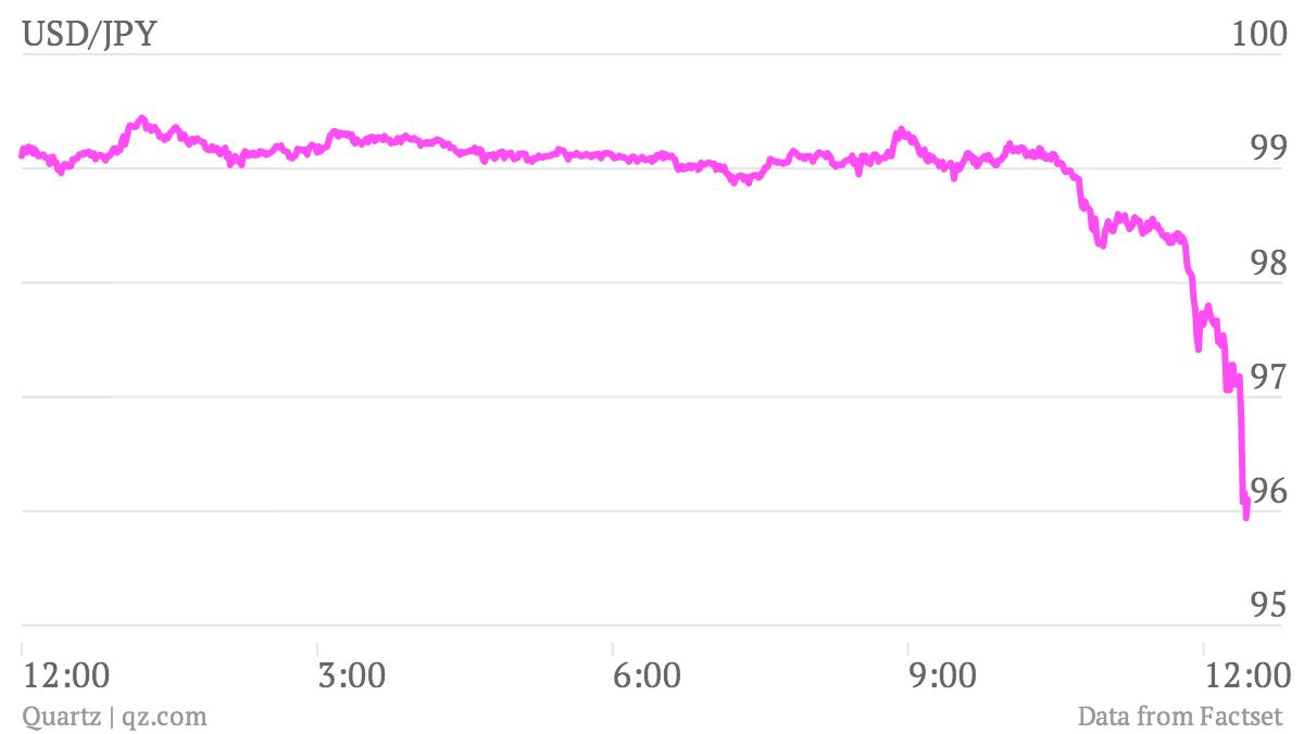 USD-JPY_chart june 6 2013
