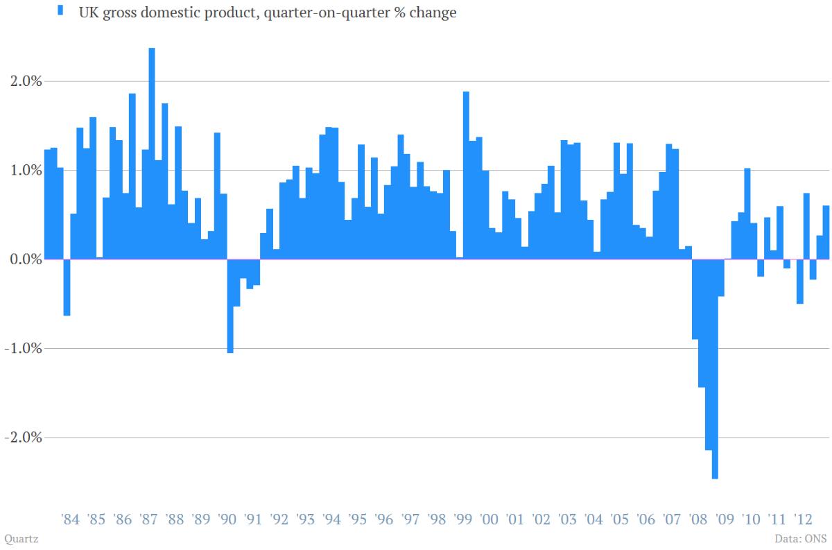 30-year UK GDP