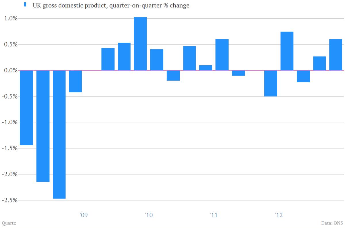 5-year UK GDP