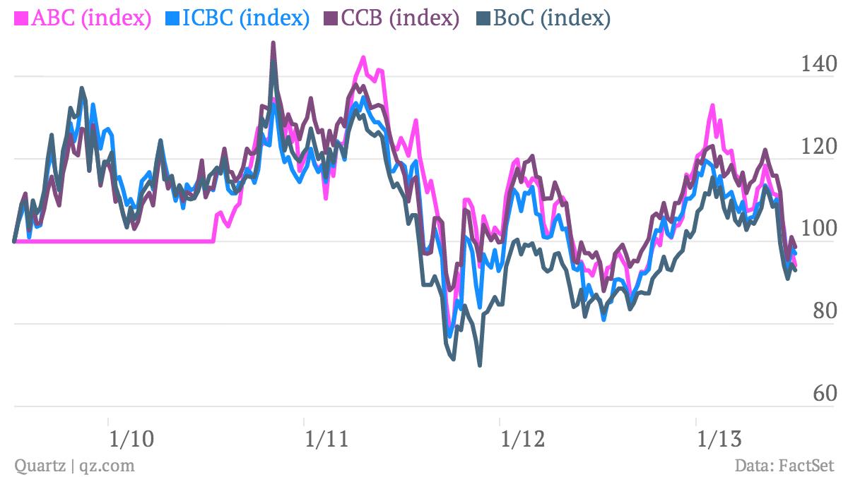 ABC-index-ICBC-index-CCB-index-BoC-index-_chart (2)