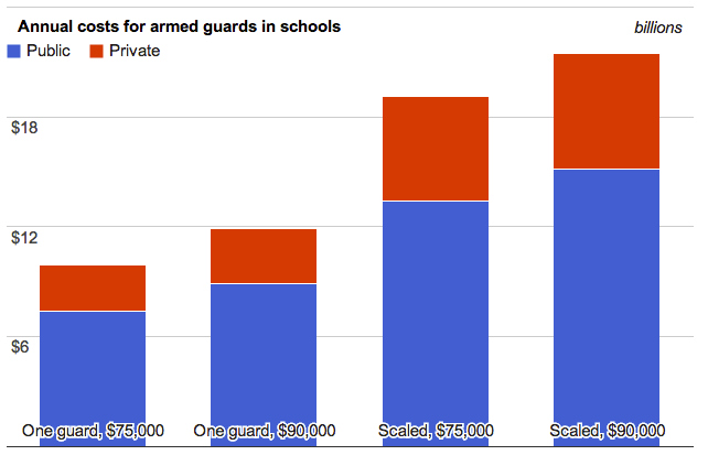 Annual costs for armed guards in schools