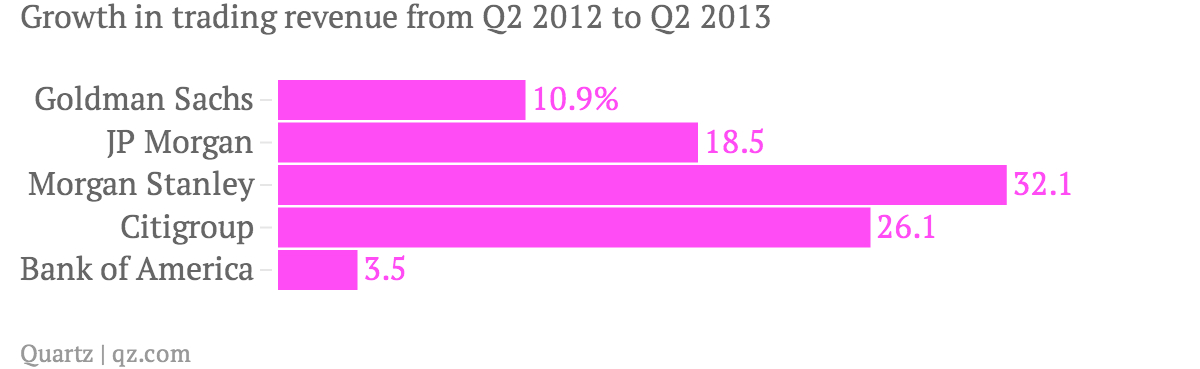 banks trading revenue yearly growth q2 2013