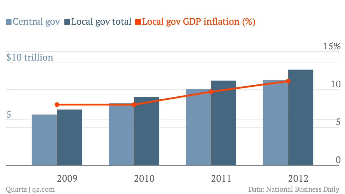 Central-gov-Local-gov-total-Local-gov-GDP-inflation-_chart