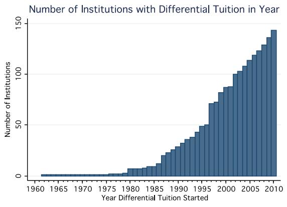 CHERI_Differential_Tuition