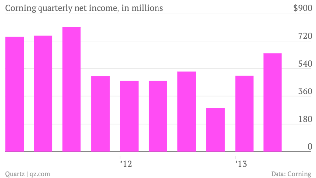 Corning-quarterly-net-income-in-millions_chart (1)