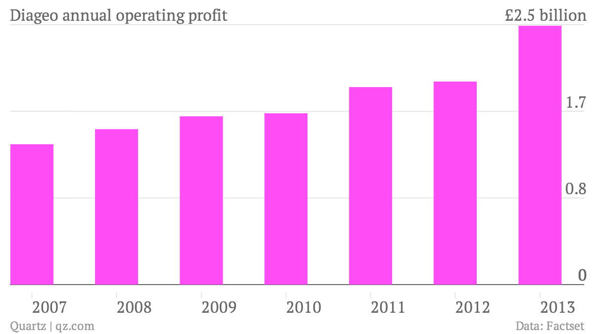 Diageo-annual-operating-profit_chart