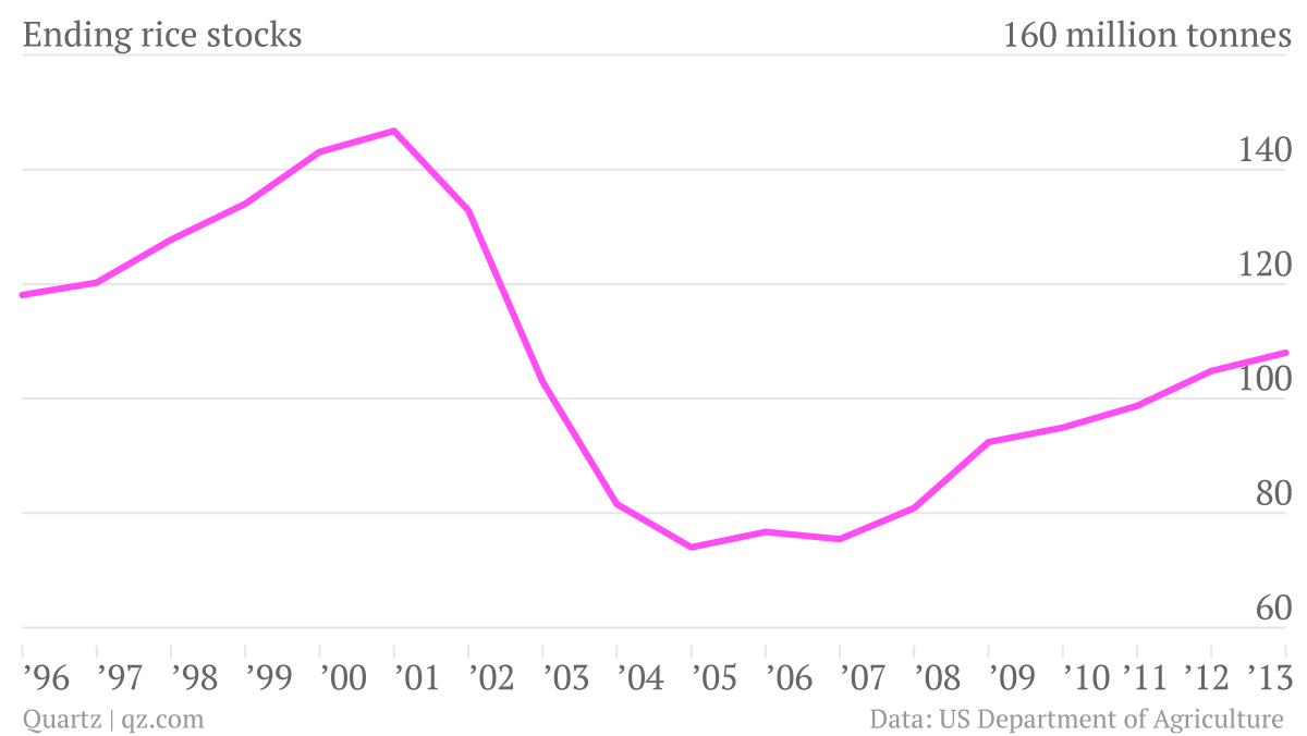 Ending-Stocks_chart