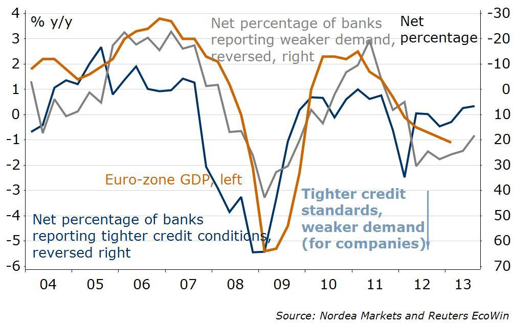 euro zone lending survey july 2013 nordea markets