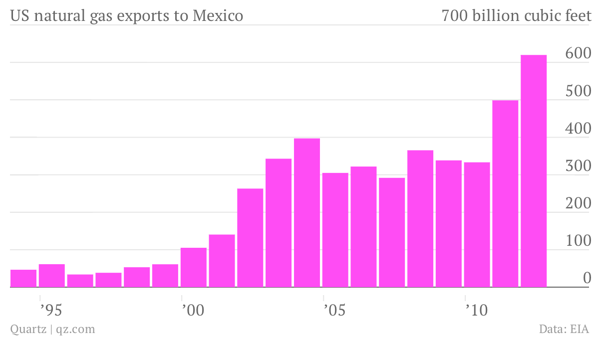 US Mexico gas exports