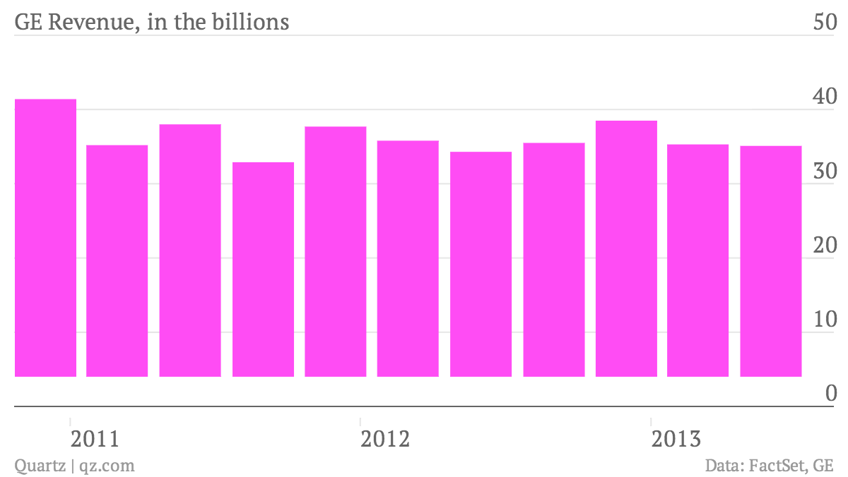 GE-Revenue-in-the-billions_chart (1)