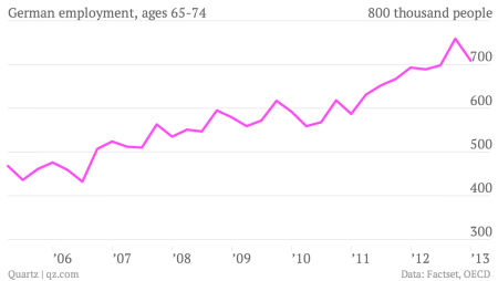 German-employment-ages-65-74