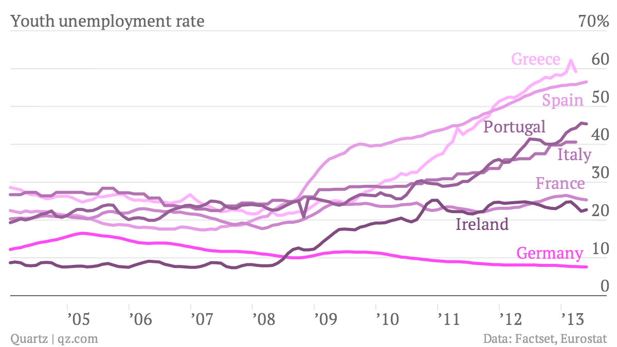 European youth unemployment rate spain portugal ireland italy greece germany france