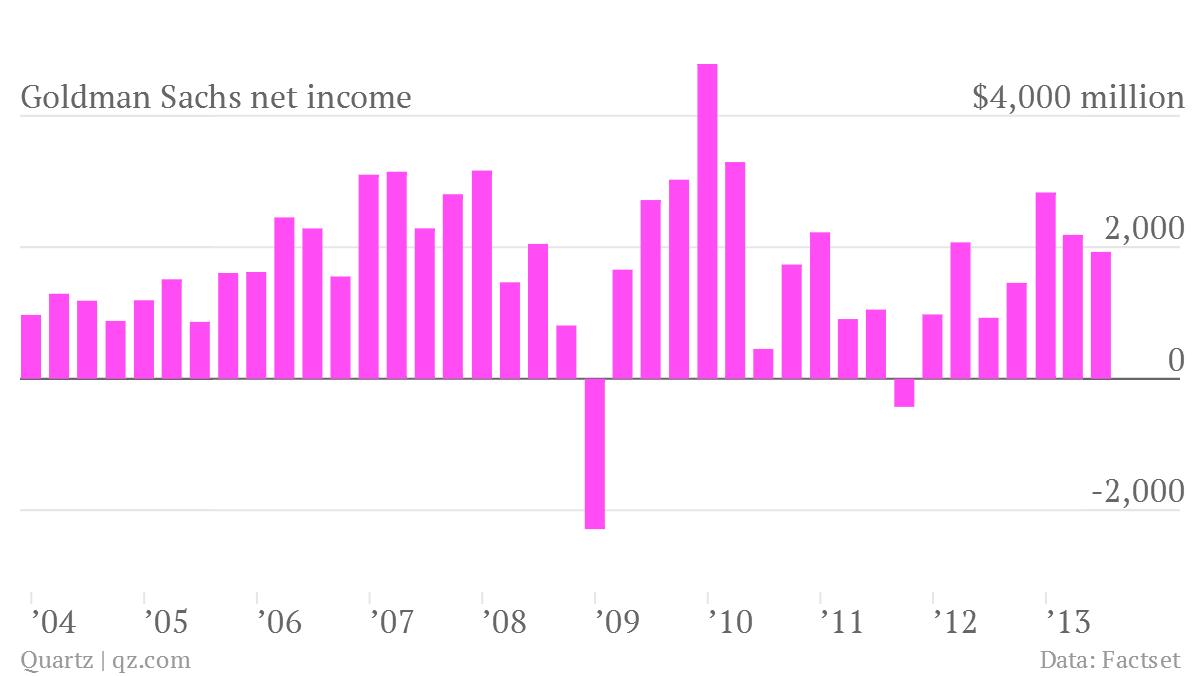 goldman sachs net income q2 2013