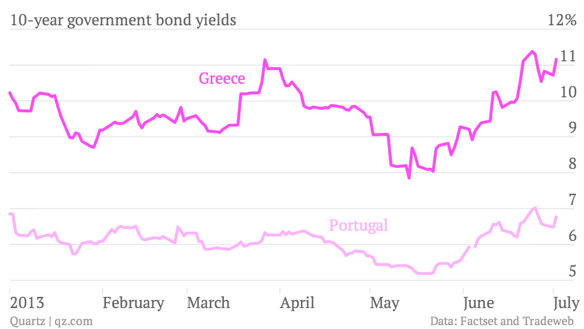 Greece-Portugal sovereign yields