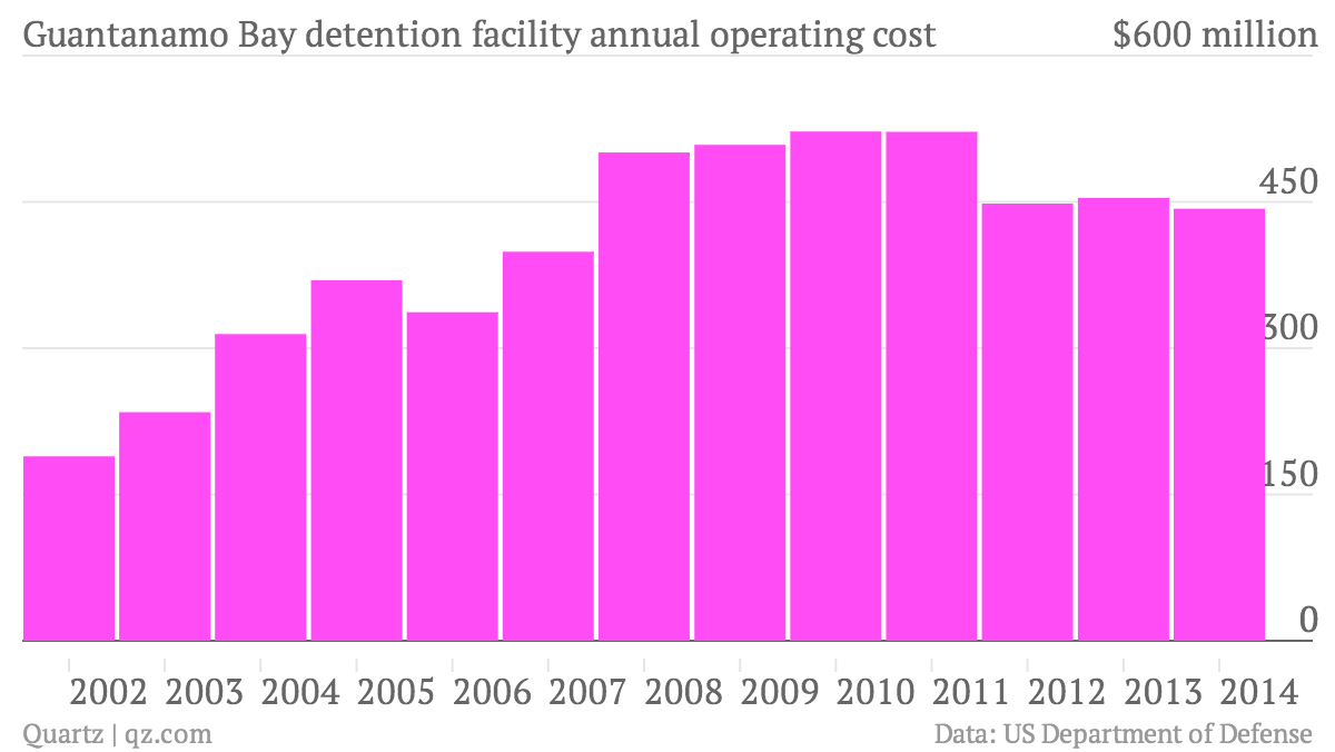 Guantanamo-Bay-detention-facility-annual-operating-cost_chart
