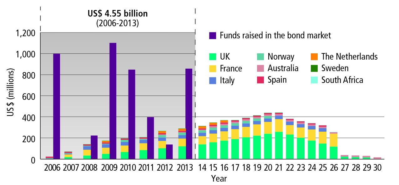 IFFIm_frontloading_bond_issuances_disbursements_JUNE 2013