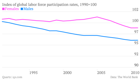 Index-of-global-labor-force-participation-rates-1990-100-Females-Males_chart