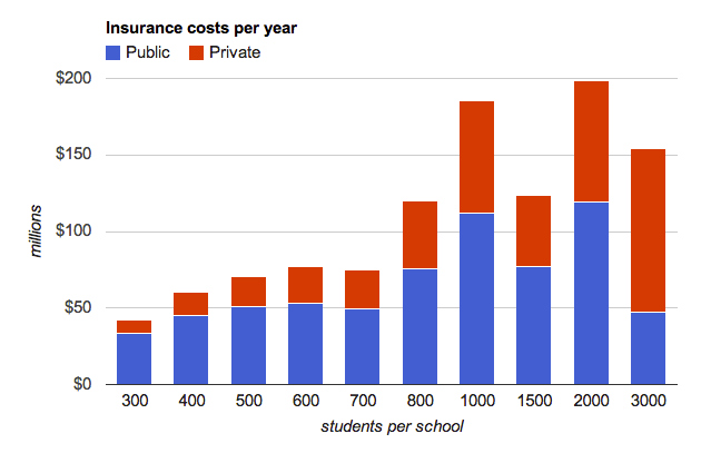 Insurance costs per year