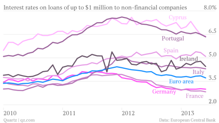 interest rates on loans to small medium sized businesses euro area countries