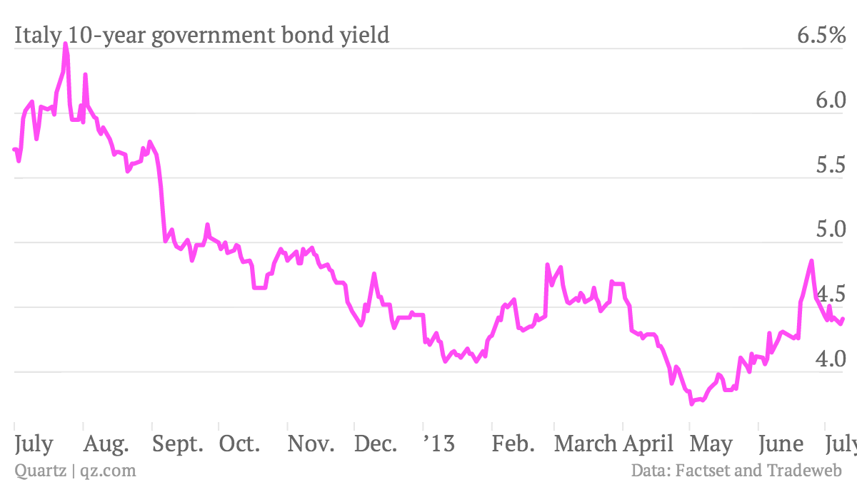 italy 10-year government bond yields