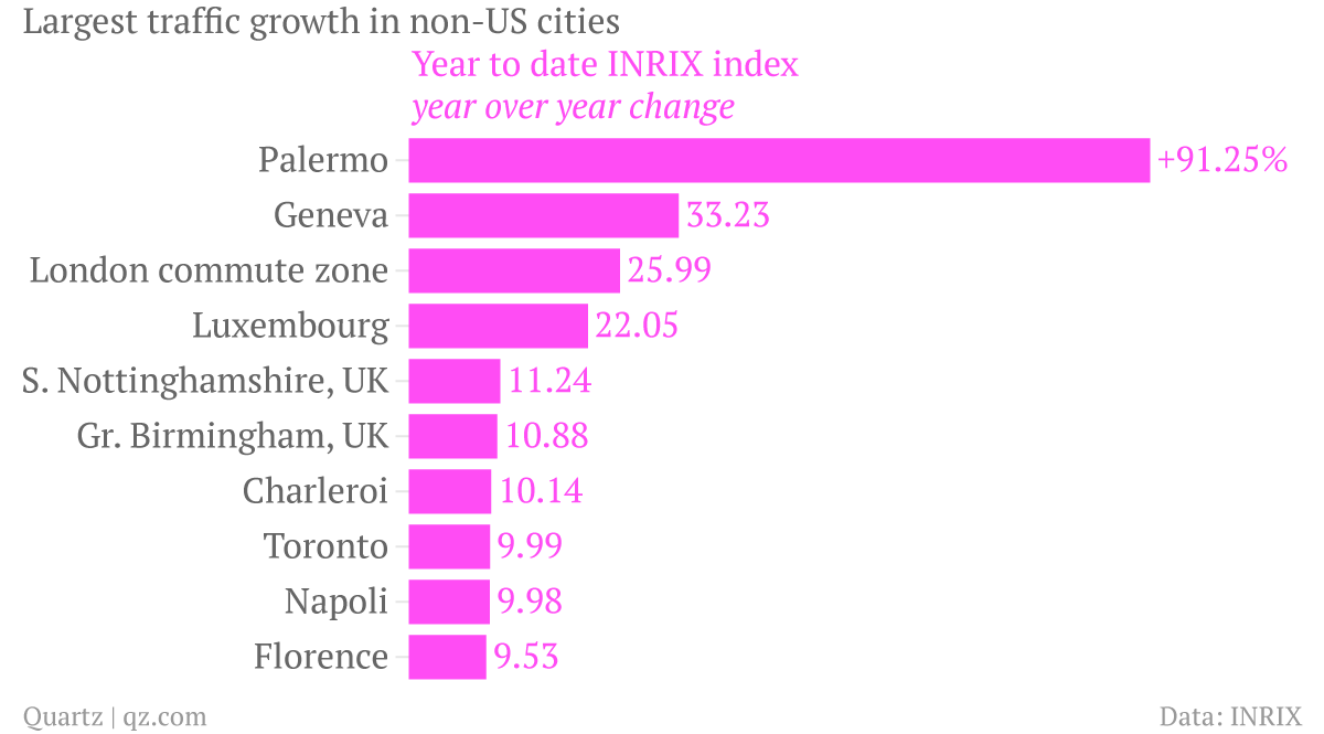 Largest-traffic-growth-in-non-US-cities_YTD_chartbuilder