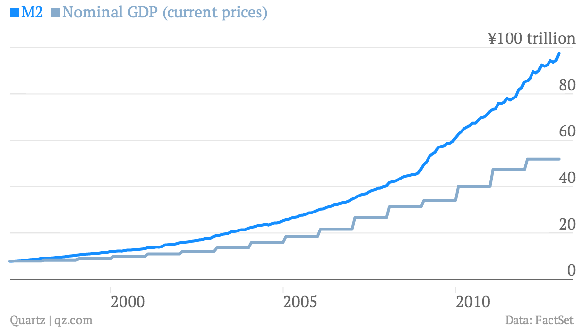 M2-Nominal-GDP-current-prices-_chart