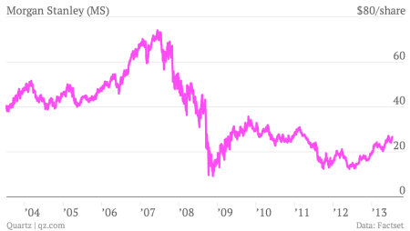 Morgan Stanley MS stock chart 10 years 2013