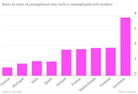 unemployment ratios tech workers non-tech workers euro zone