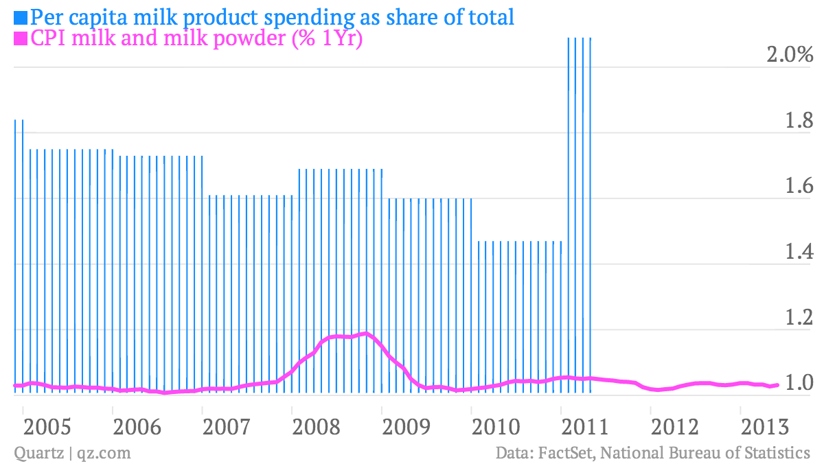 Per-capita-milk-product-spending-as-share-of-total-CPI-milk-and-milk-powder-1Yr-_chart