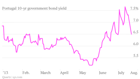 portugal 10-year government bond yield 7-22-2013